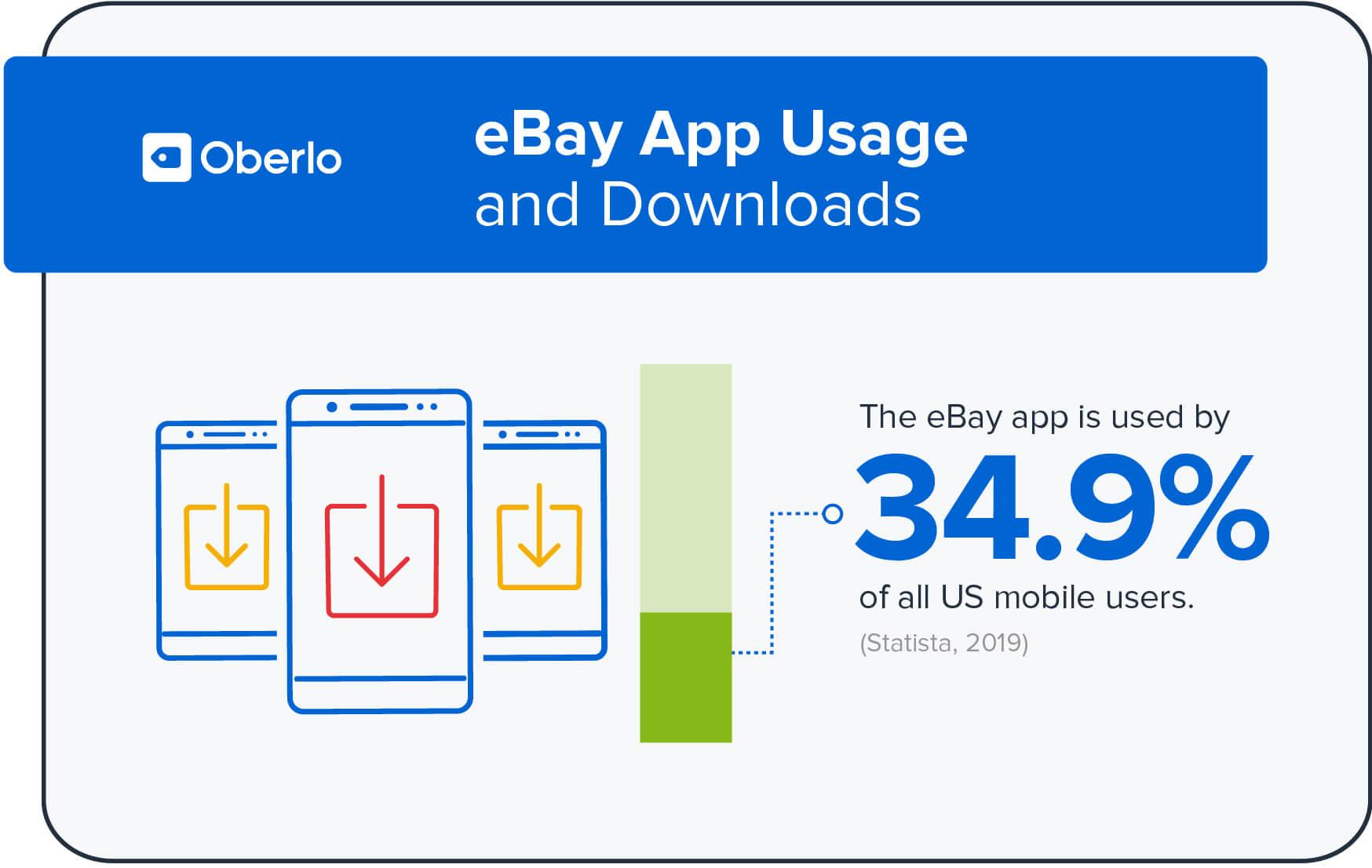 eBay mobile app users