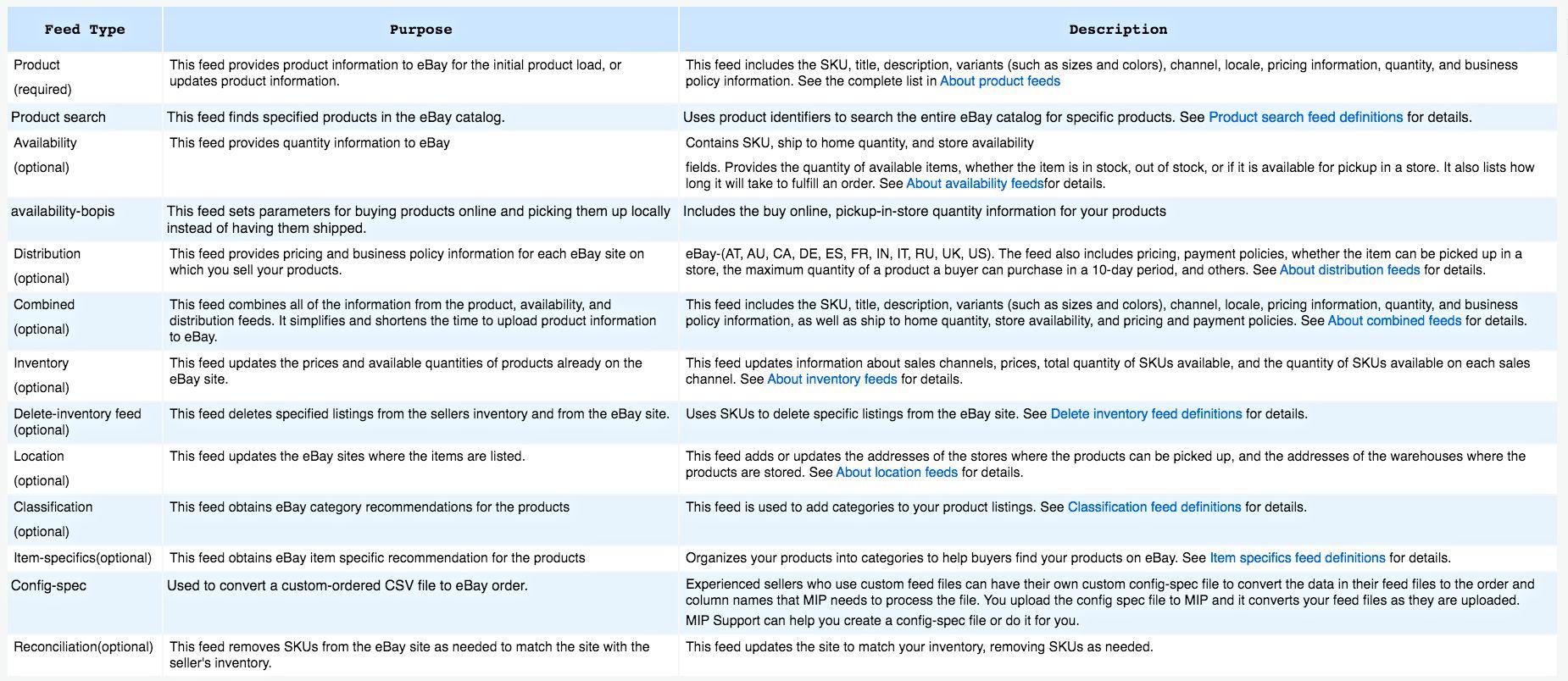 eBay feed types