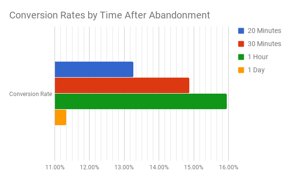Conversion Rate By Sending Time