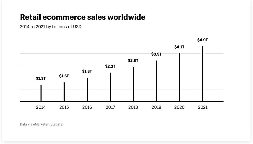 Retail Worldwide eCommerce Revenue