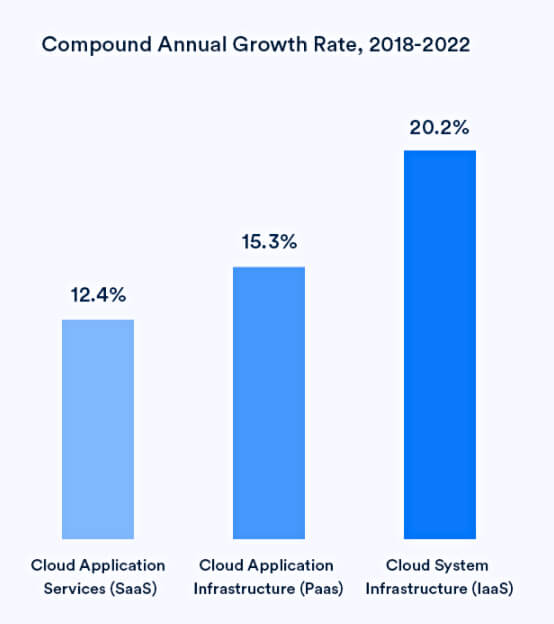 Compound Annual Growth Rate 2018