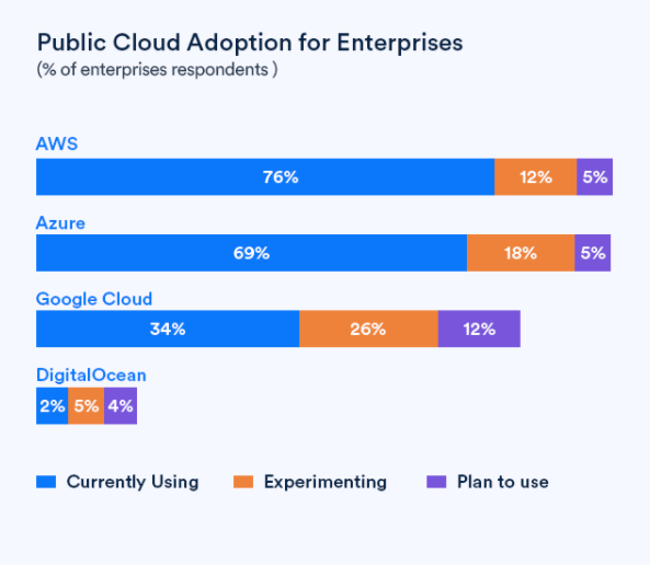 Public Cloud Adoption -Info 1