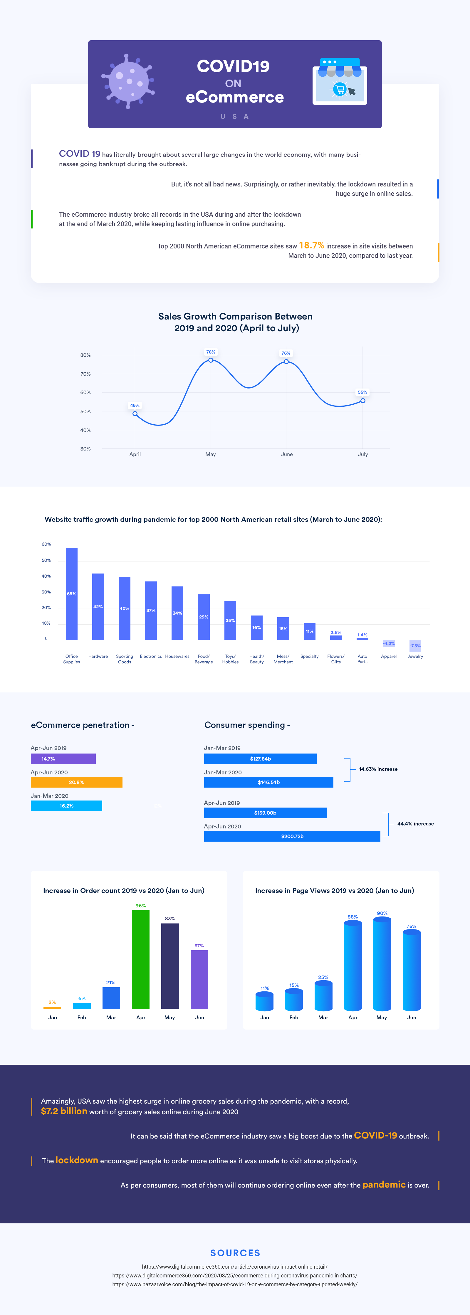 COVID19 On eCommerce In The USA - Infographic